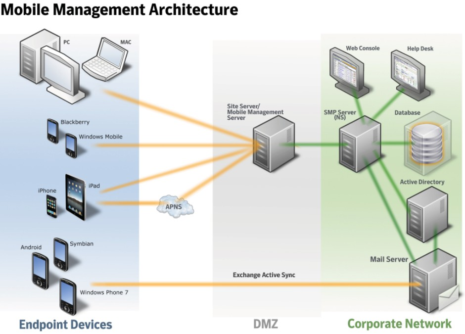 Mobile device management  Mobile security  Cost effective