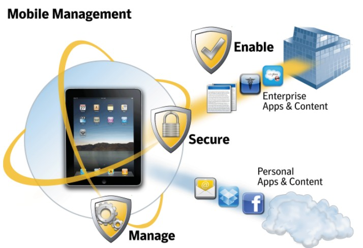 secure mobile device management deployment Mobile device management manage your employees' devices wherever they are mobile device management from ee allows all your business devices to be controlled and managed why get mobile device management new features docs @ work: secure, control and manage access.